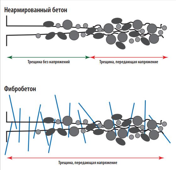 Структура фибробетона ремонтный состав для бетона купить в москве